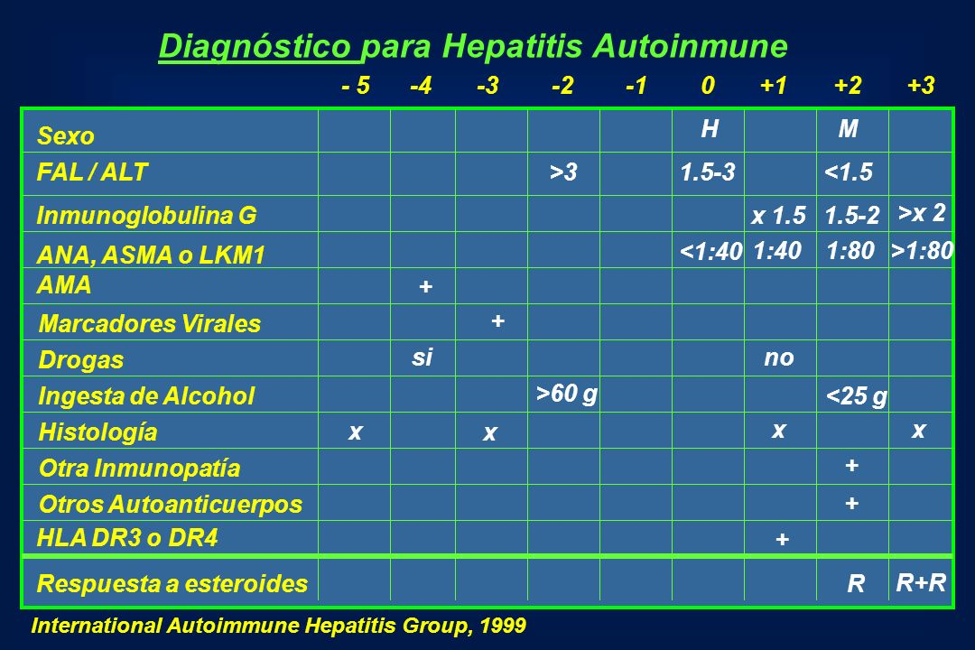 Diagnóstico para Hepatitis Autoinmune
