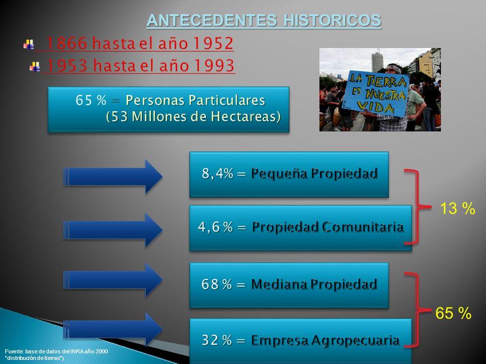 ANTECEDENTES HISTORICOS 1866 hasta el año 1952 1953 hasta el año 1993