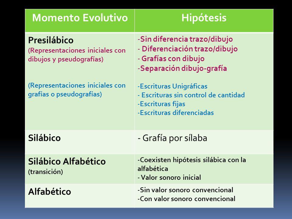 Momento Evolutivo Hipótesis