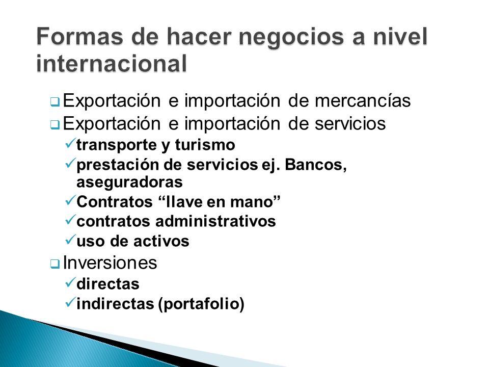 Formas de hacer negocios a nivel internacional