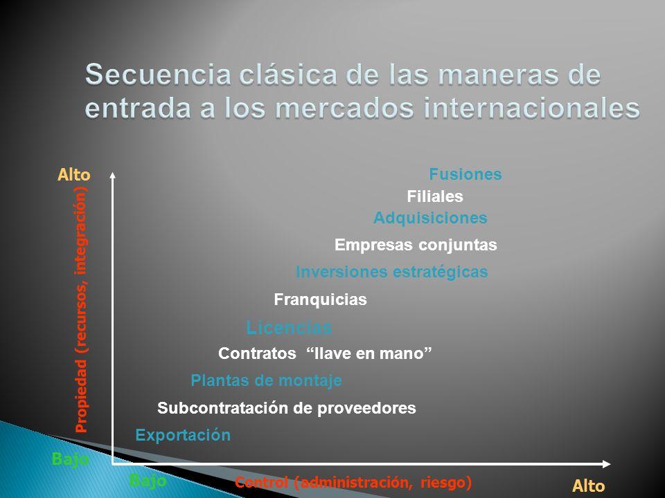 Secuencia clásica de las maneras de entrada a los mercados internacionales