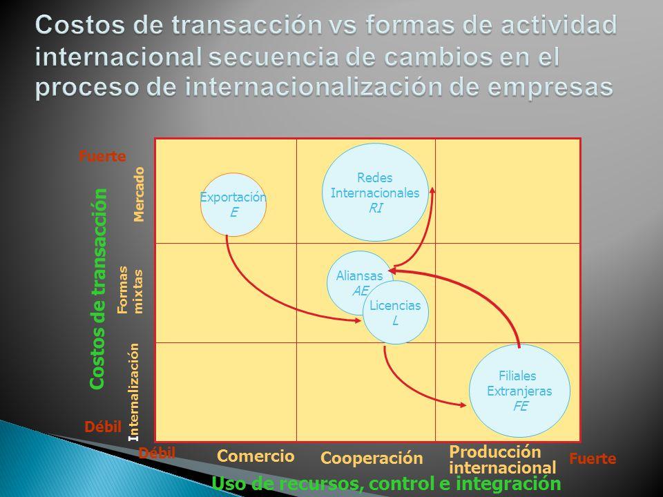 Costos de transacción vs formas de actividad internacional secuencia de cambios en el proceso de internacionalización de empresas