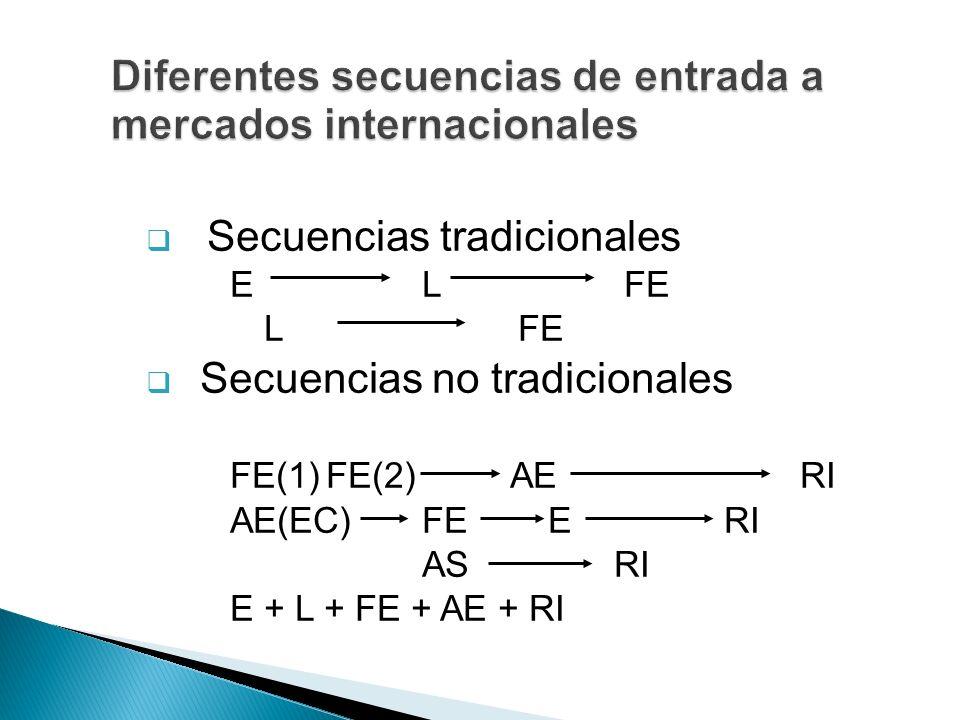 Diferentes secuencias de entrada a mercados internacionales