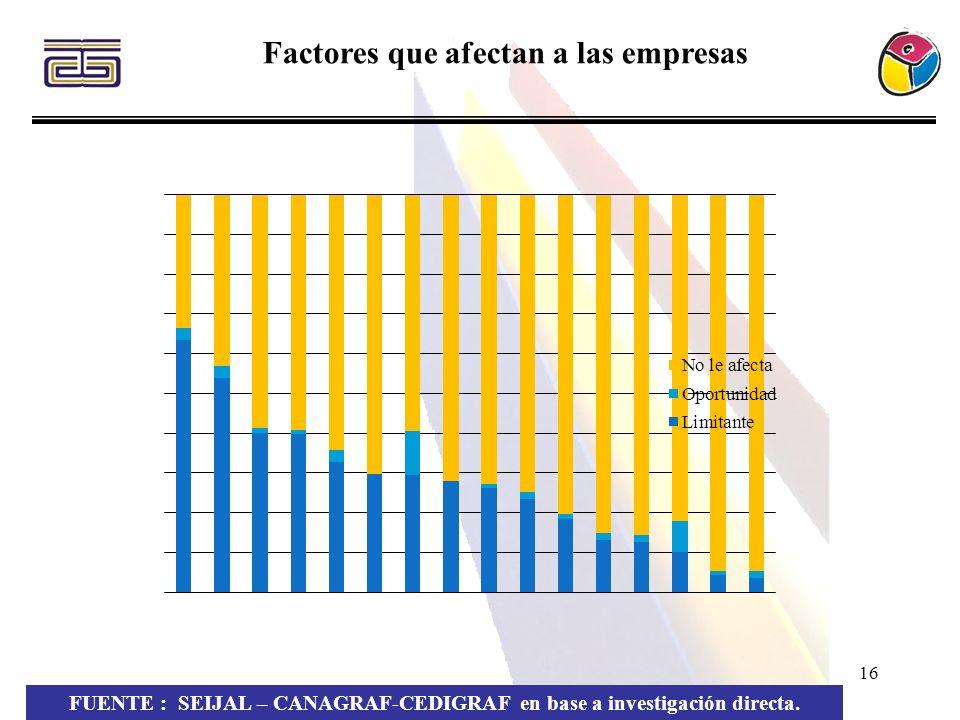 Factores que afectan a las empresas
