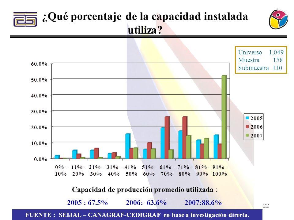 ¿Qué porcentaje de la capacidad instalada utiliza