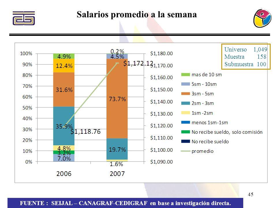 Salarios promedio a la semana