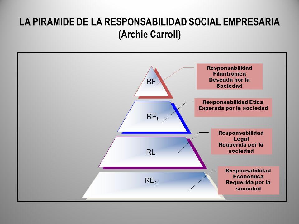 LA PIRAMIDE DE LA RESPONSABILIDAD SOCIAL EMPRESARIA (Archie Carroll)