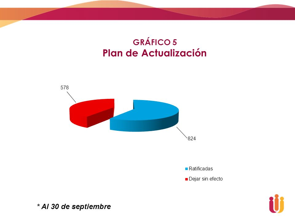 GRÁFICO 5 Plan de Actualización