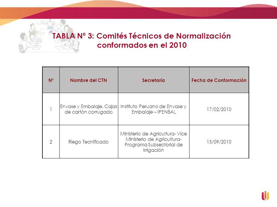 TABLA Nº 3: Comités Técnicos de Normalización