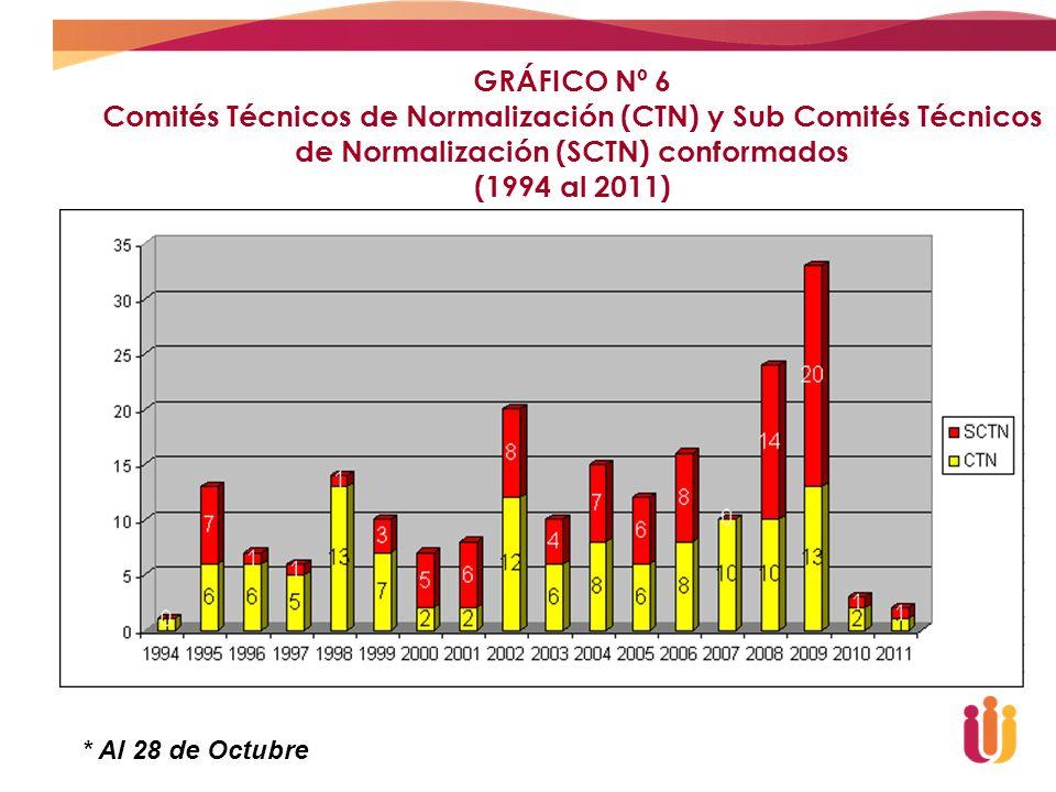 GRÁFICO Nº 6 Comités Técnicos de Normalización (CTN) y Sub Comités Técnicos de Normalización (SCTN) conformados.