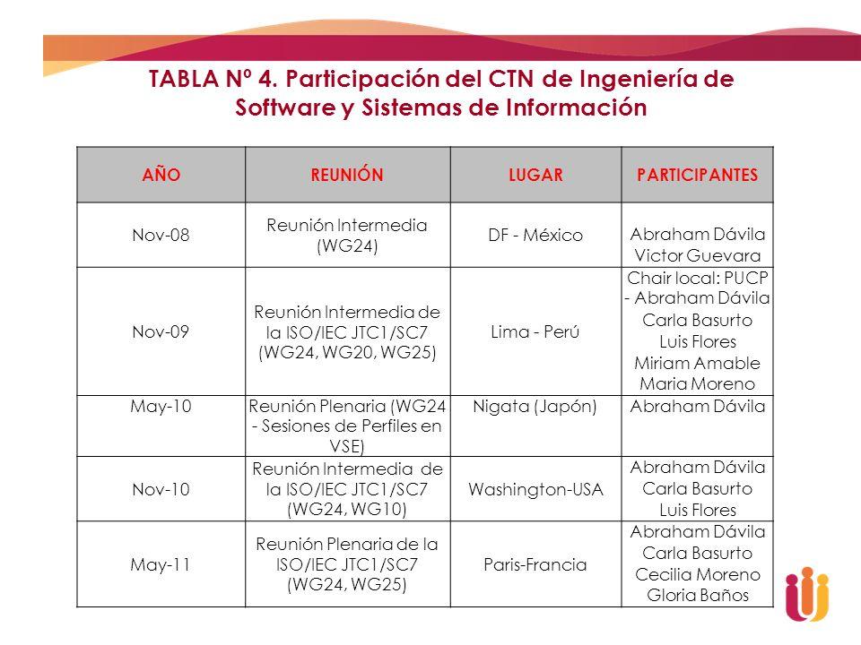 TABLA Nº 4. Participación del CTN de Ingeniería de Software y Sistemas de Información