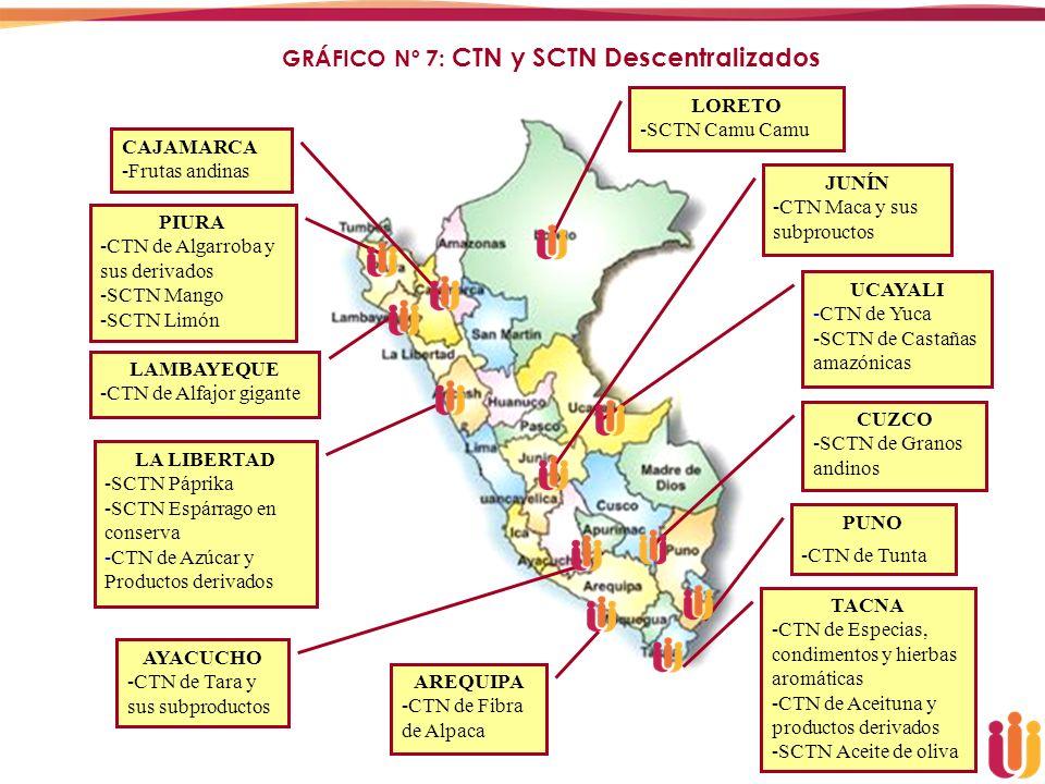 GRÁFICO Nº 7: CTN y SCTN Descentralizados