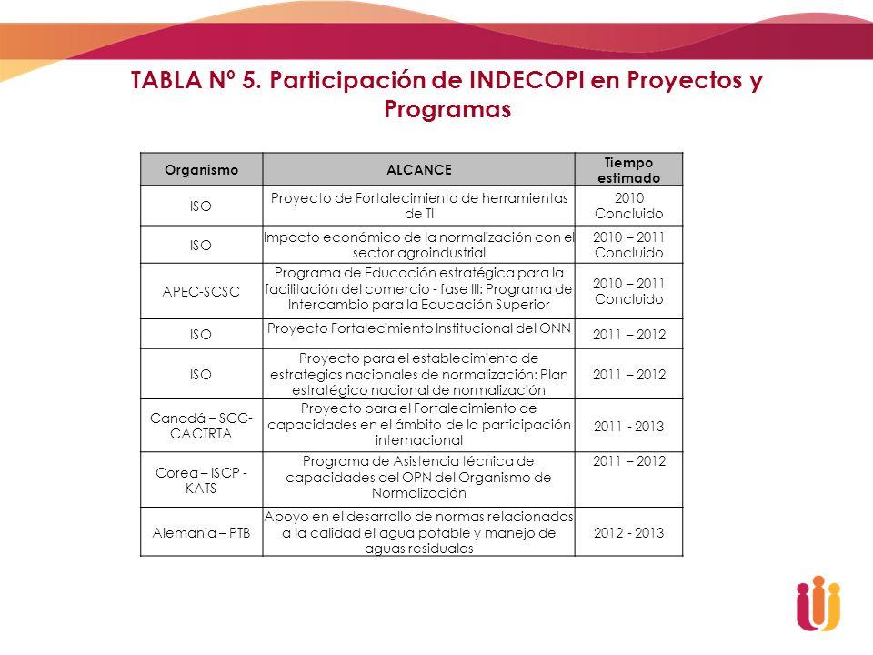 TABLA Nº 5. Participación de INDECOPI en Proyectos y Programas