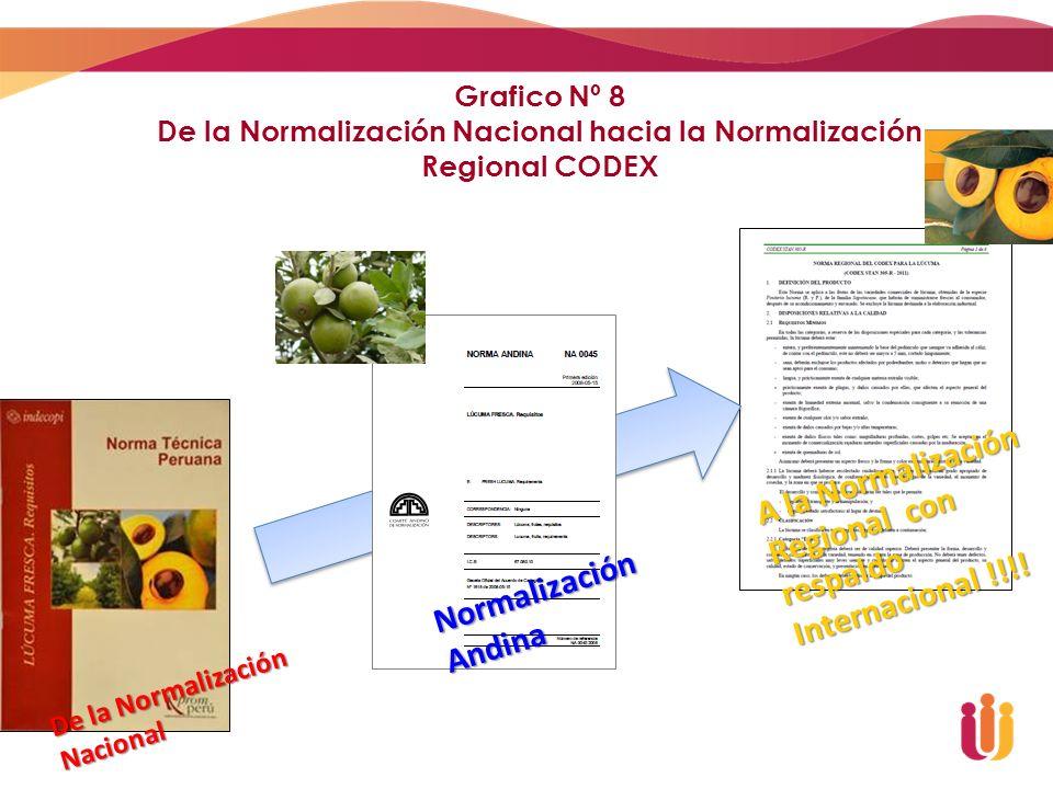 De la Normalización Nacional hacia la Normalización Regional CODEX