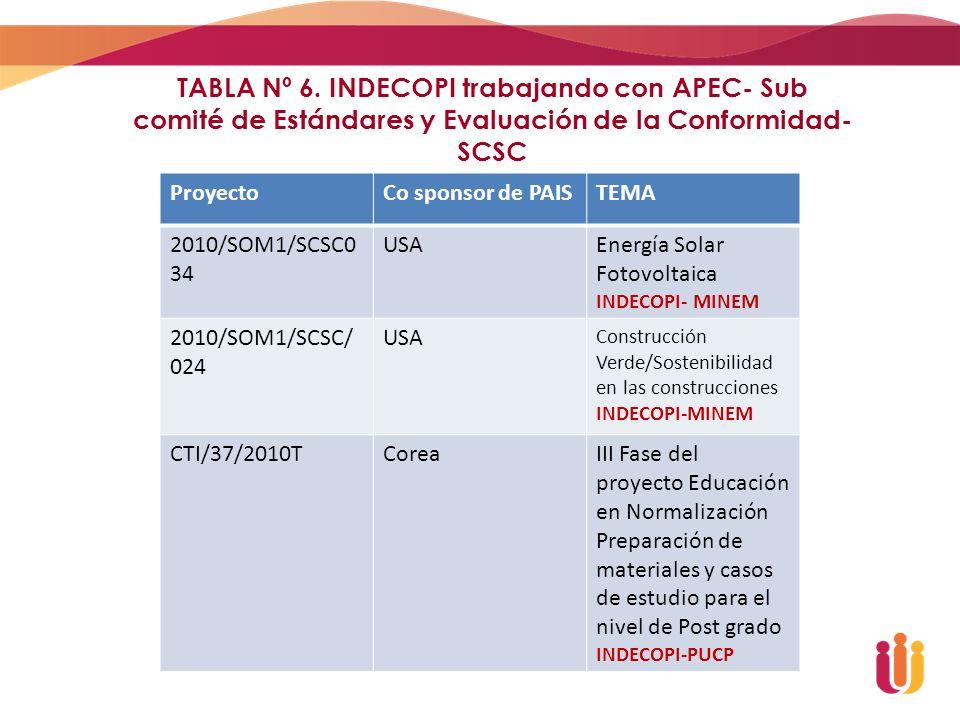 TABLA Nº 6. INDECOPI trabajando con APEC- Sub comité de Estándares y Evaluación de la Conformidad- SCSC
