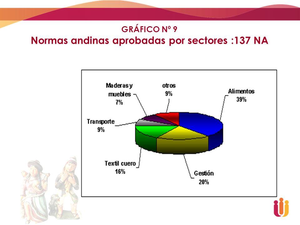 Normas andinas aprobadas por sectores :137 NA