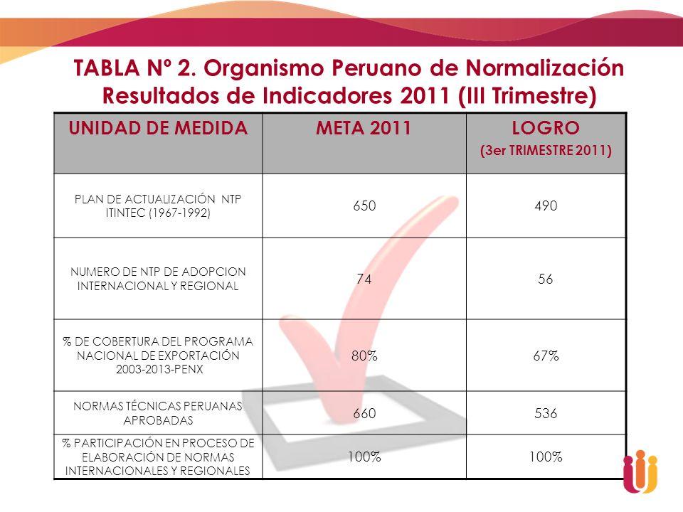 TABLA Nº 2. Organismo Peruano de Normalización Resultados de Indicadores 2011 (III Trimestre)
