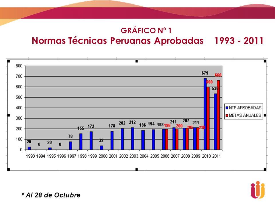 Normas Técnicas Peruanas Aprobadas 1993 - 2011
