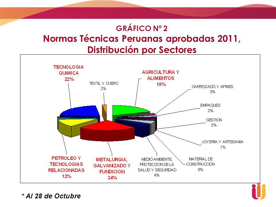 Normas Técnicas Peruanas aprobadas 2011, Distribución por Sectores