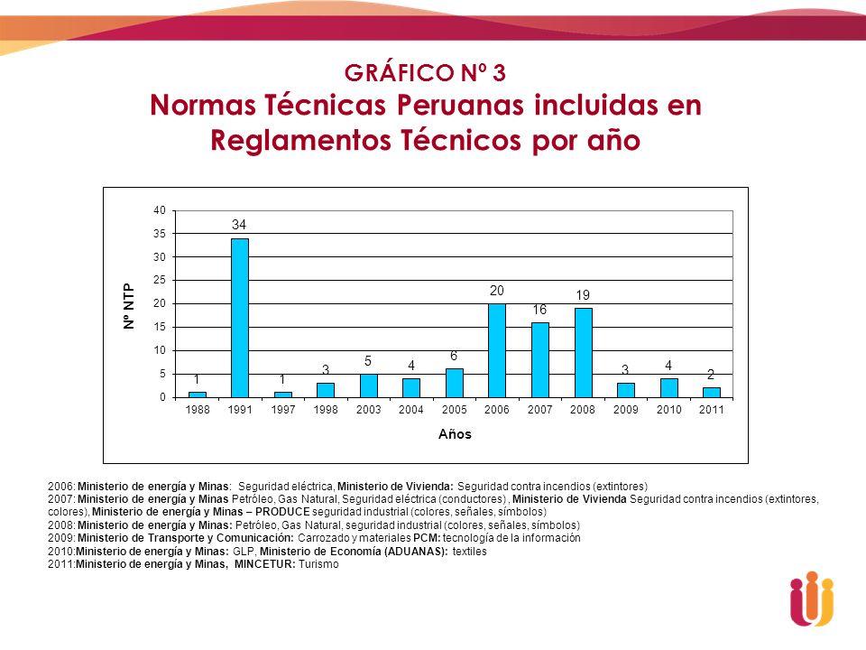Normas Técnicas Peruanas incluidas en Reglamentos Técnicos por año