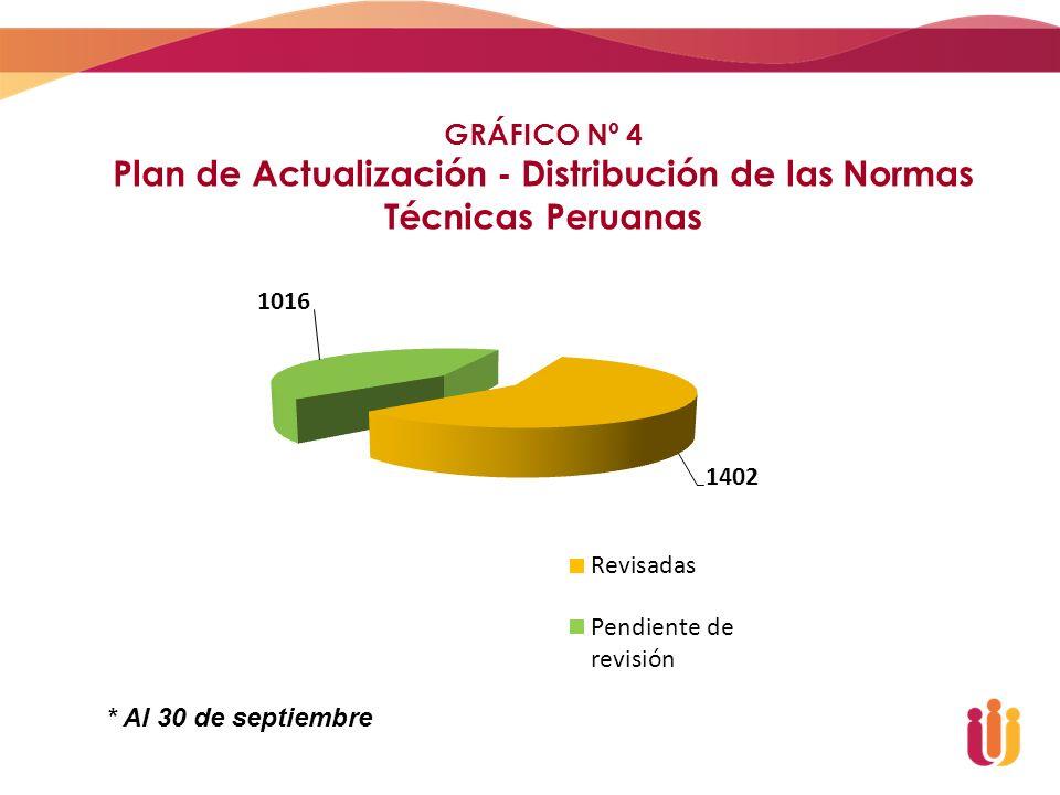 Plan de Actualización - Distribución de las Normas Técnicas Peruanas