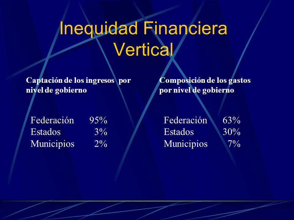 Inequidad Financiera Vertical