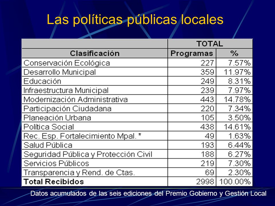 Las políticas públicas locales