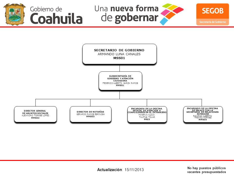 Actualización: 15/11/2013 SECRETARIO DE GOBIERNO ARMANDO LUNA CANALES