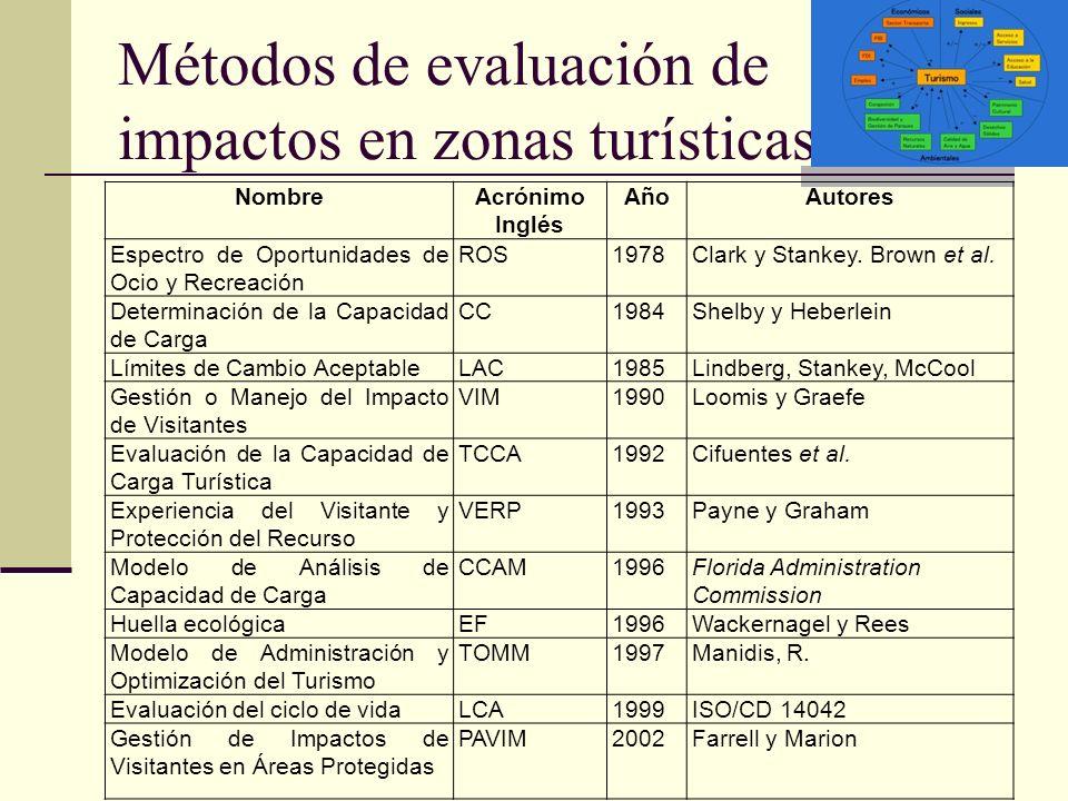 Métodos de evaluación de impactos en zonas turísticas