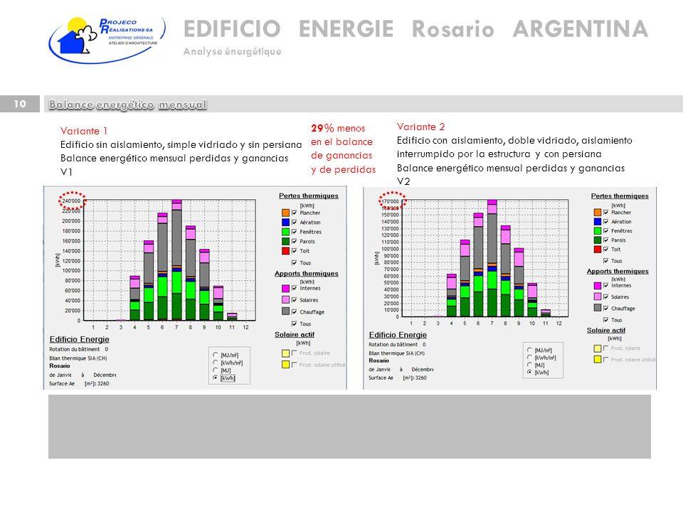 Balance energético mensual