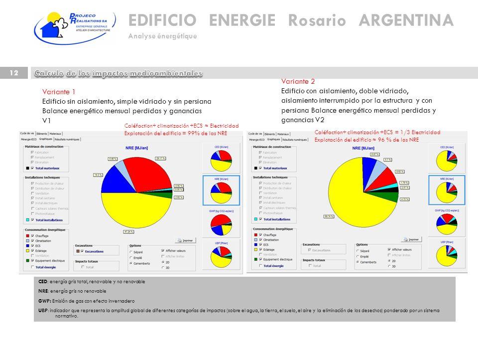 Calculo de los impactos medioambientales