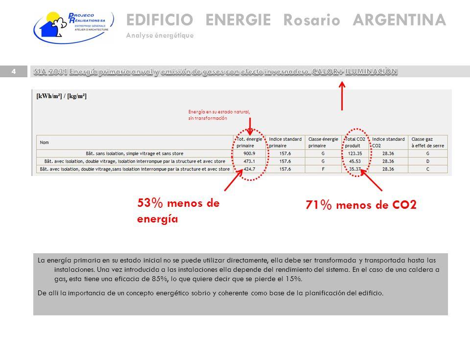 53% menos de energía 71% menos de CO2