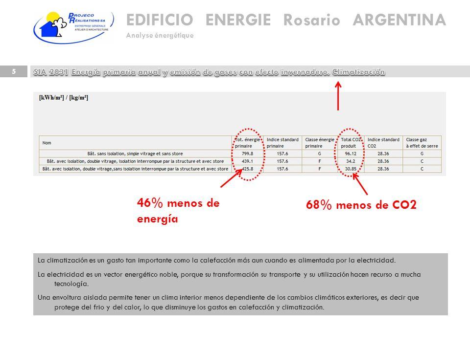 46% menos de energía 68% menos de CO2