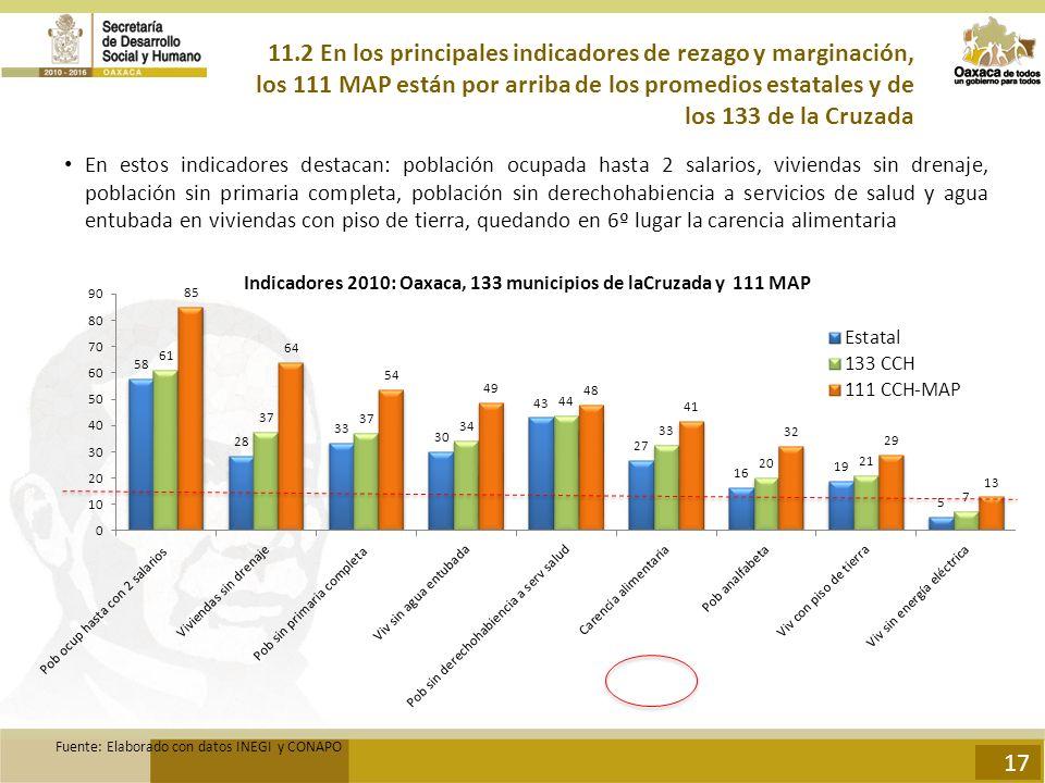 Indicadores 2010: Oaxaca, 133 municipios de laCruzada y 111 MAP