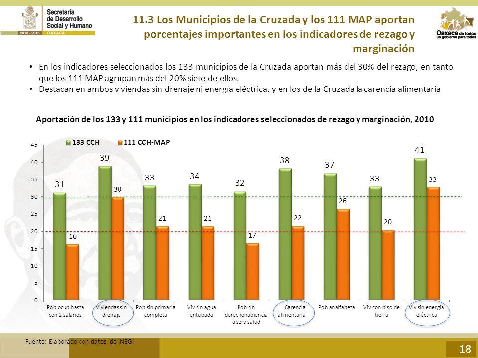 11.3 Los Municipios de la Cruzada y los 111 MAP aportan porcentajes importantes en los indicadores de rezago y marginación