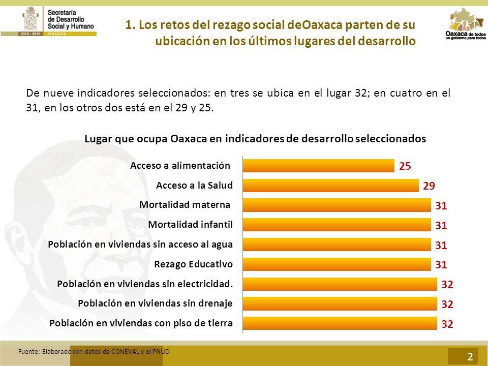 1. Los retos del rezago social deOaxaca parten de su ubicación en los últimos lugares del desarrollo