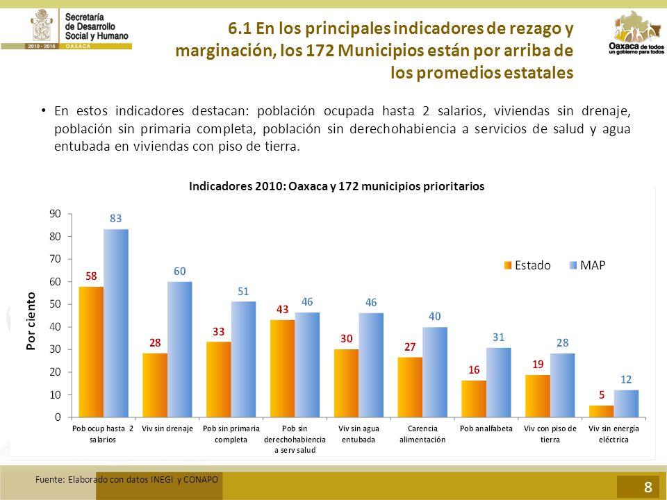Indicadores 2010: Oaxaca y 172 municipios prioritarios