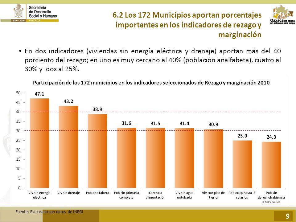 6.2 Los 172 Municipios aportan porcentajes importantes en los indicadores de rezago y marginación
