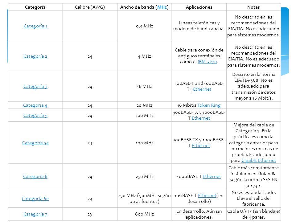 Categoría Ancho de banda (MHz) Aplicaciones Notas