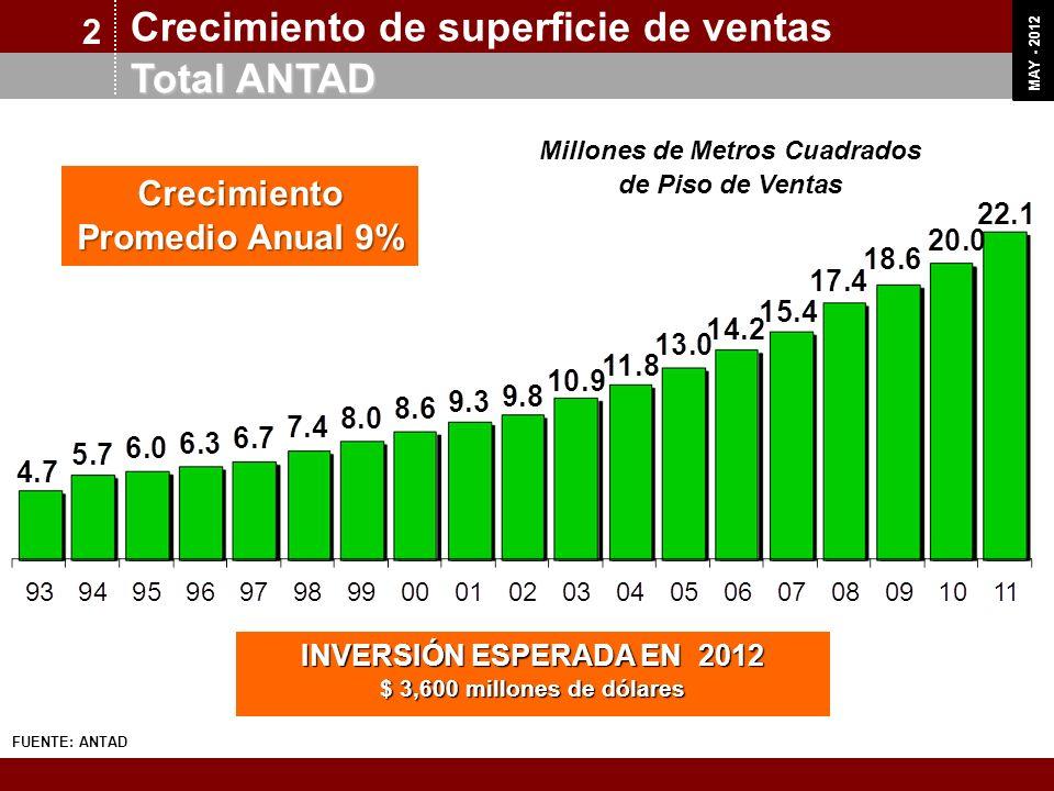 Millones de Metros Cuadrados Crecimiento Promedio Anual 9%