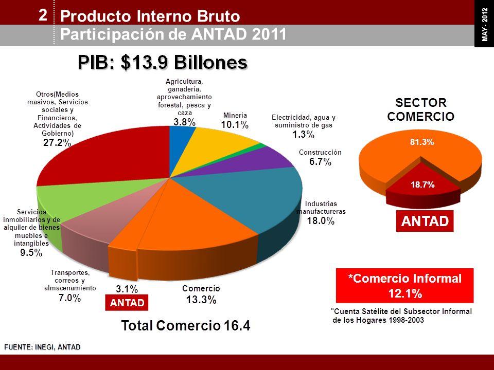 2 Producto Interno Bruto Participación de ANTAD 2011