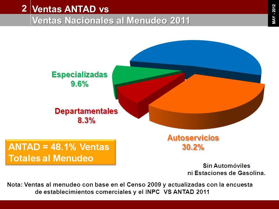 Ventas Nacionales al Menudeo 2011