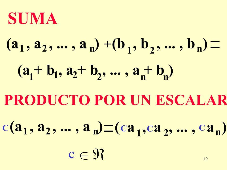 SUMA (a , a , ... , a ) 2. 1. n. (b , b , ... , b ) n. 2. 1. + (a + b , a + b , ... , a + b )