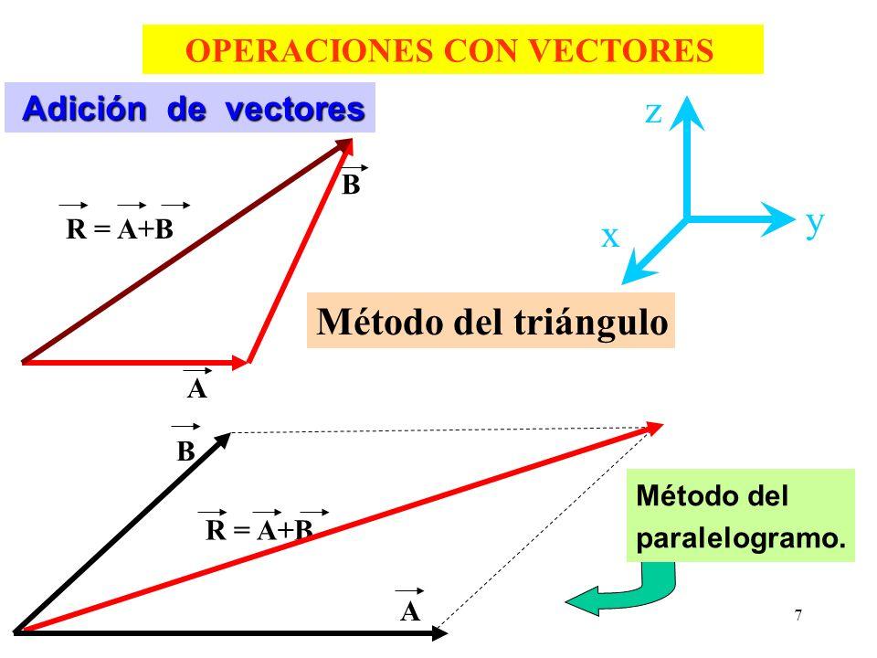 z y x Método del triángulo OPERACIONES CON VECTORES