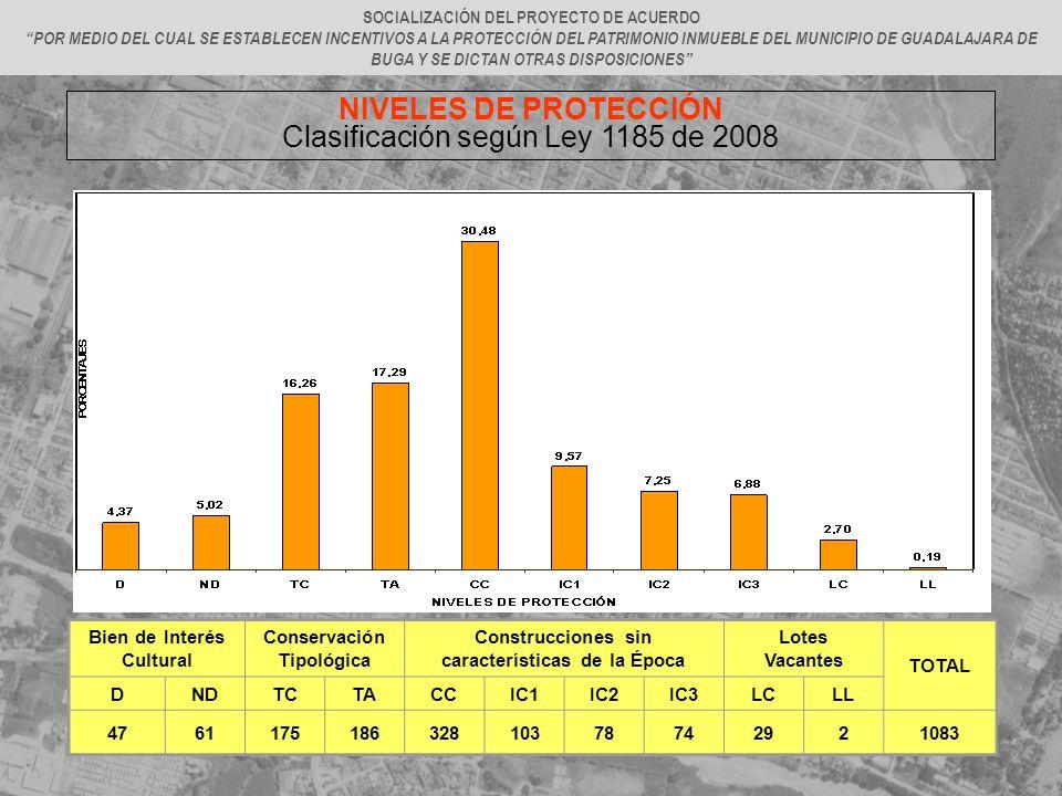 Clasificación según Ley 1185 de 2008