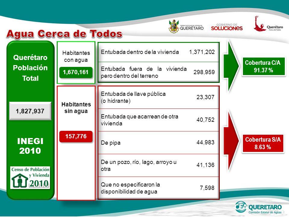 Agua Cerca de Todos INEGI 2010 Querétaro Población Total Cobertura C/A