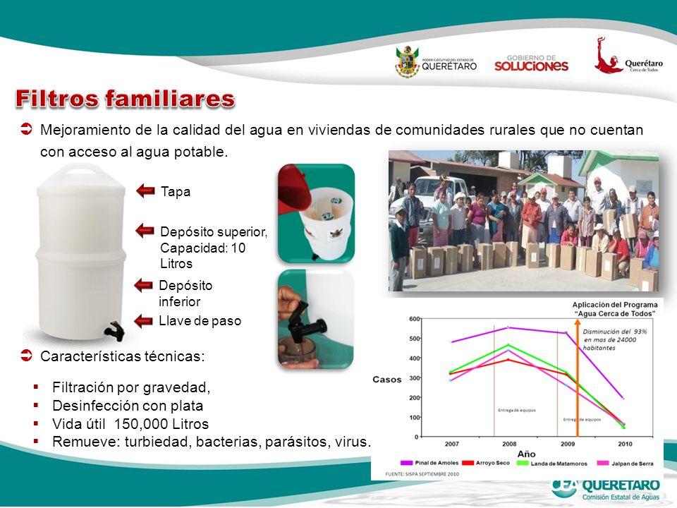 Filtros familiares Mejoramiento de la calidad del agua en viviendas de comunidades rurales que no cuentan con acceso al agua potable.