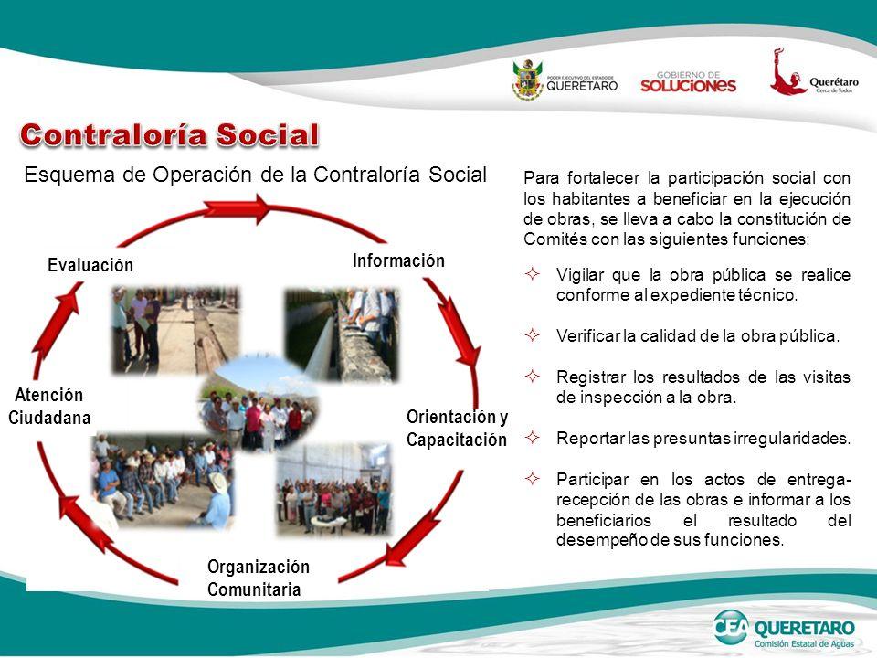 Esquema de Operación de la Contraloría Social