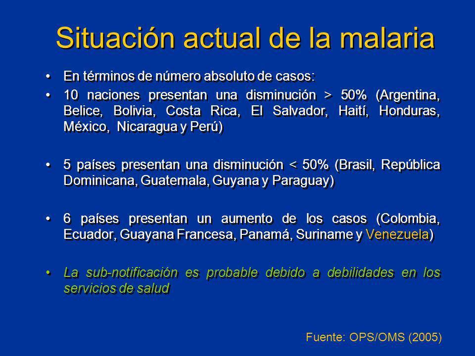 Situación actual de la malaria