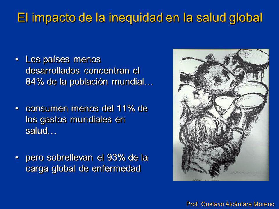 El impacto de la inequidad en la salud global